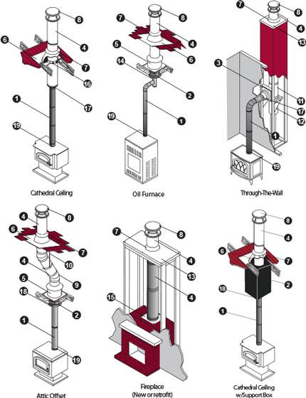 Stove Pipe Amp Venting Vinje S Sheet Metal Amp Diy Heating